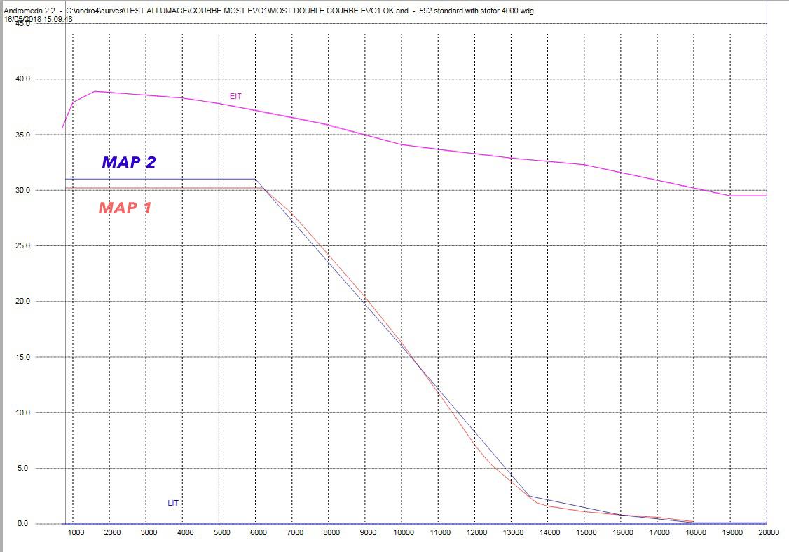 Image présentation courbes accélération allumage MOST